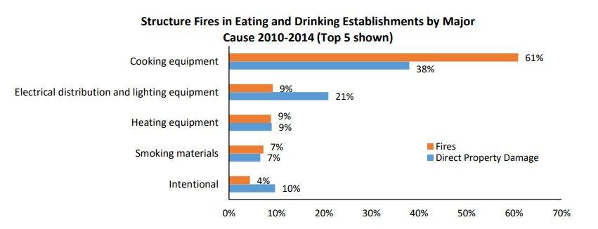 Incendios en Restaurantes